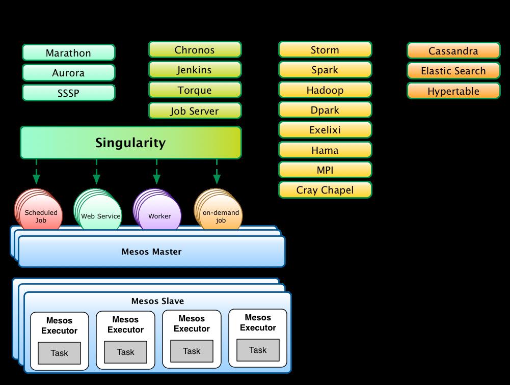 How It Works | Singularity